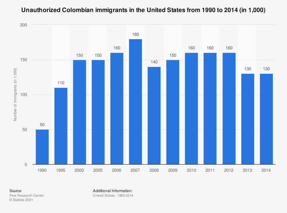 Statistic: Unauthorized Colombian immigrants in the United States from 1990 to 2014 (in 1,000) | Statista
