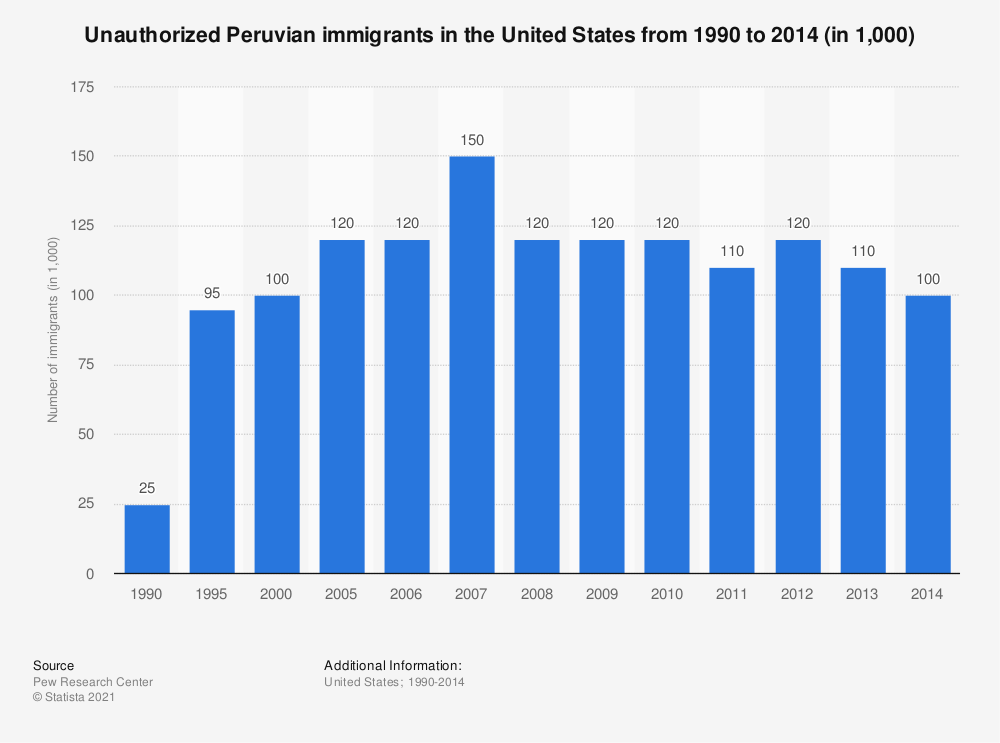 Statistic: Unauthorized Peruvian immigrants in the United States from 1990 to 2014 (in 1,000) | Statista