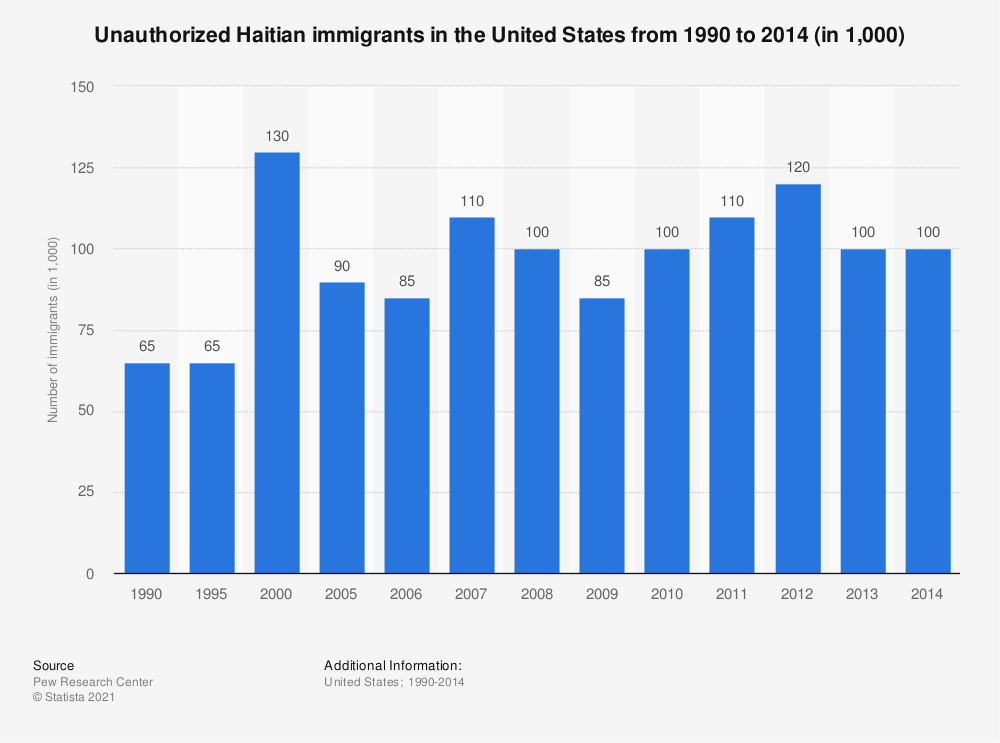 Statistic: Unauthorized Haitian immigrants in the United States from 1990 to 2014 (in 1,000) | Statista