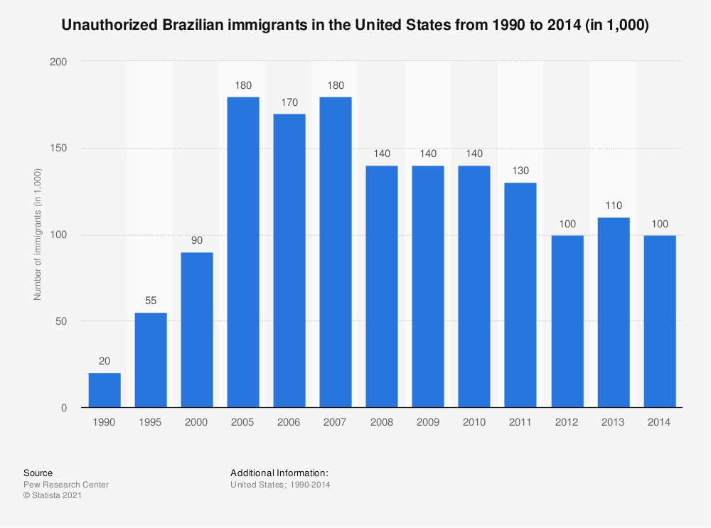 Statistic: Unauthorized Brazilian immigrants in the United States from 1990 to 2014 (in 1,000) | Statista
