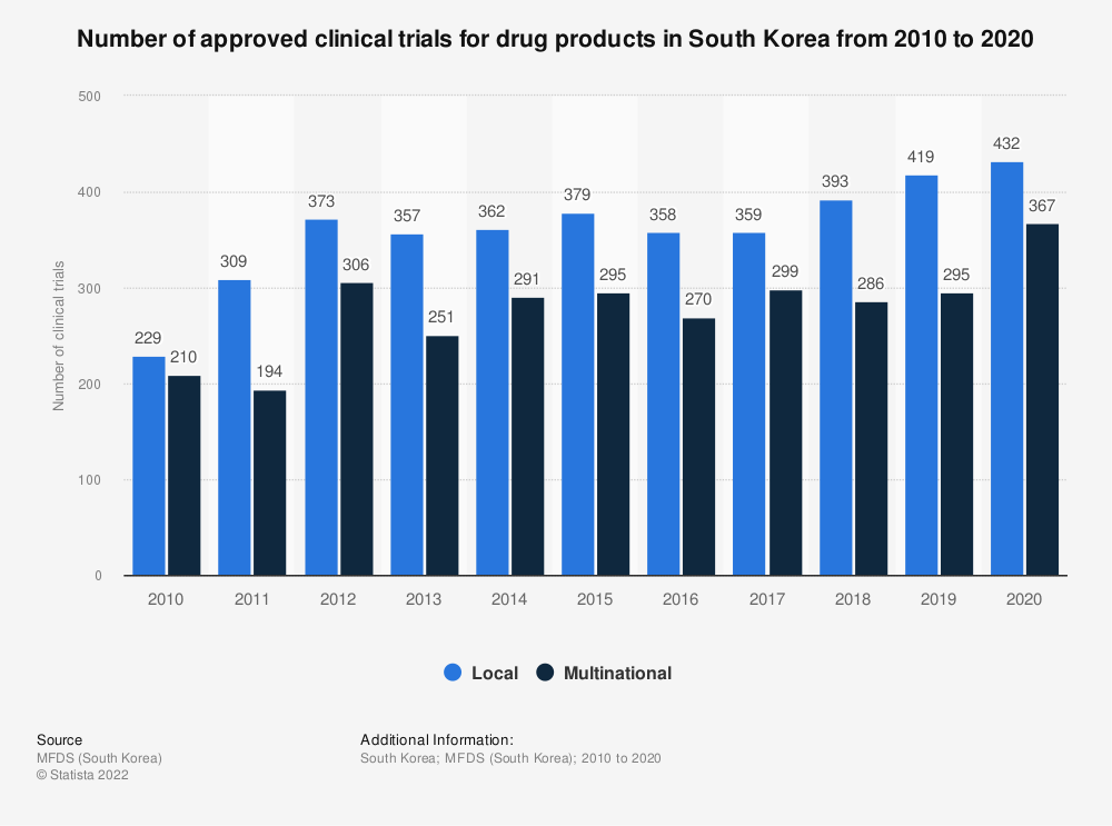 Statistic: Number of approved clinical trials for drug products in South Korea from 2012 to 2014 | Statista
