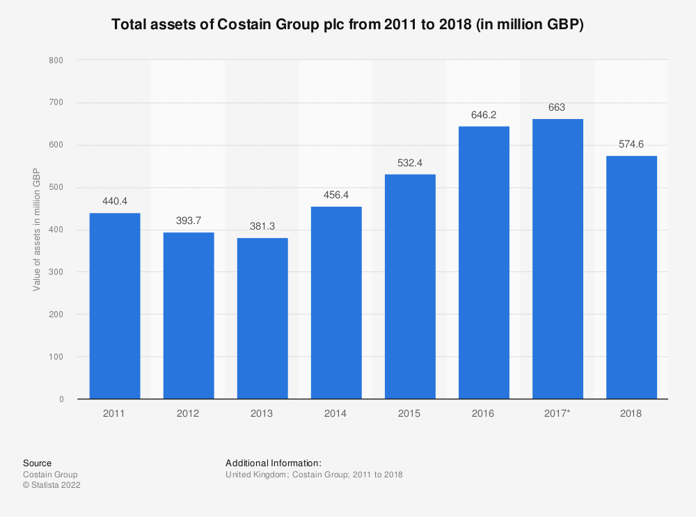 Statistic: Total assets of Costain Group plc from 2011 to 2018 (in million GBP) | Statista