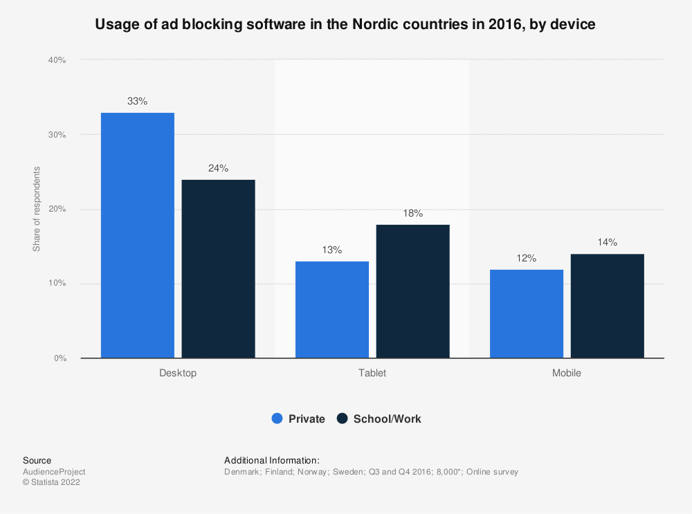 Statistic: Usage of ad blocking software in the Nordic countries in 2016, by device | Statista
