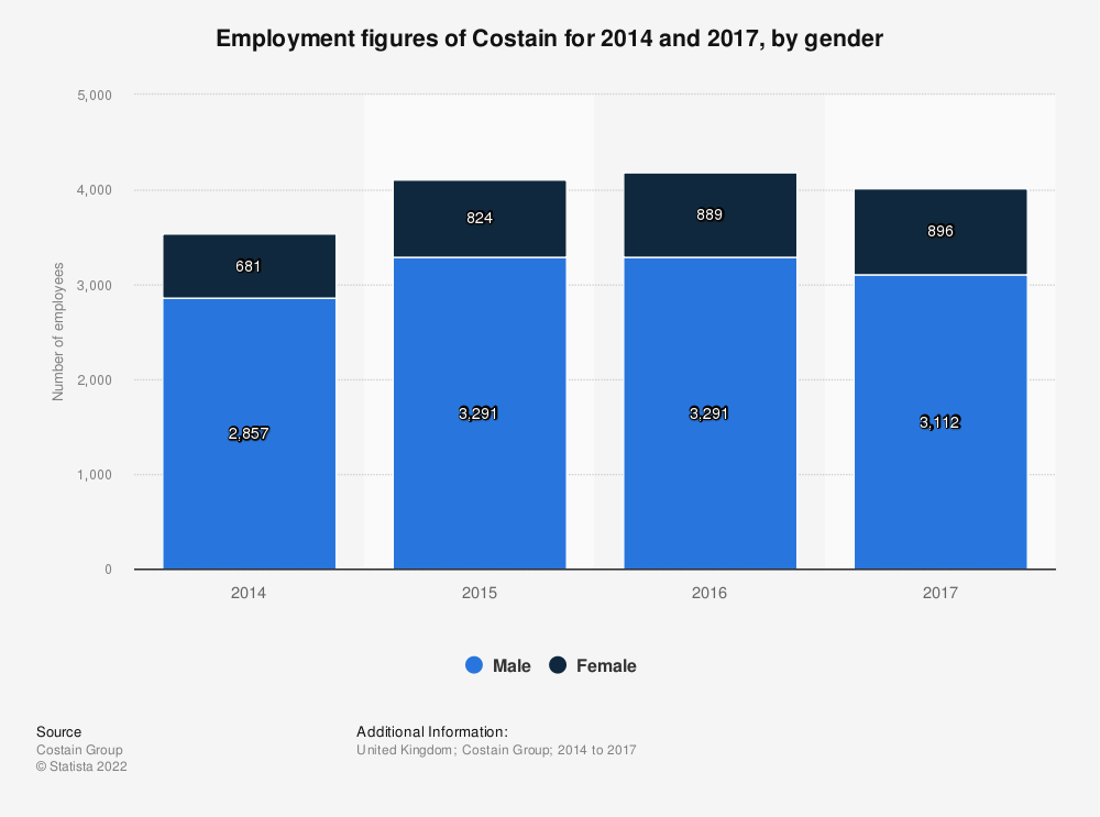 Statistic: Employment figures of Costain for 2014 and 2017, by gender | Statista