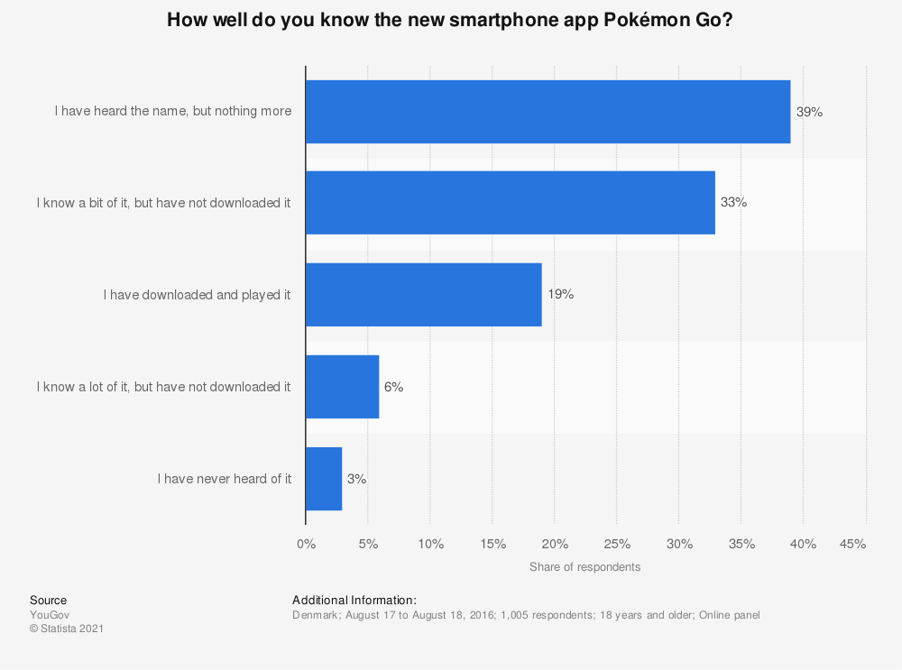 Statistic: How well do you know the new smartphone app Pokémon Go? | Statista