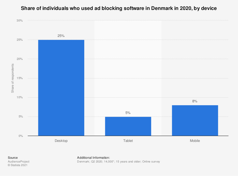 Statistic: Share of individuals who used ad blocking software in Denmark in 2018, by device | Statista