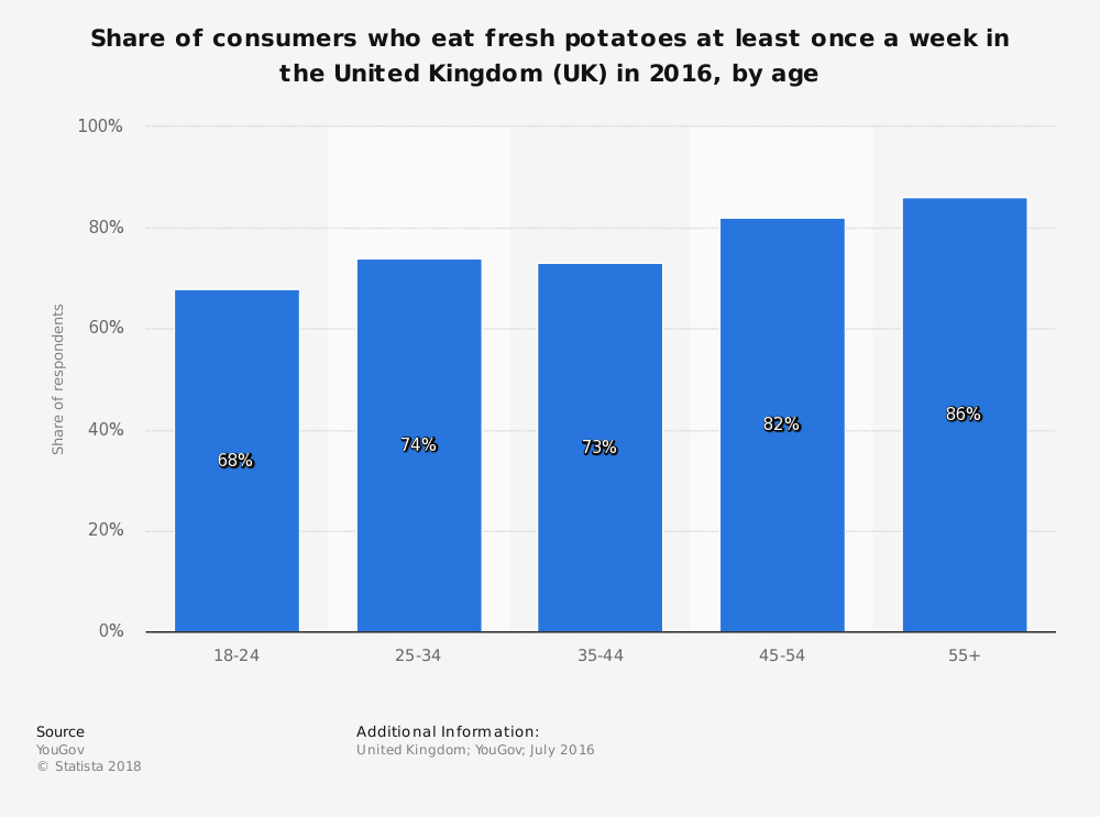 Statistic: Share of consumers who eat fresh potatoes at least once a week in the United Kingdom (UK) in 2016, by age  | Statista