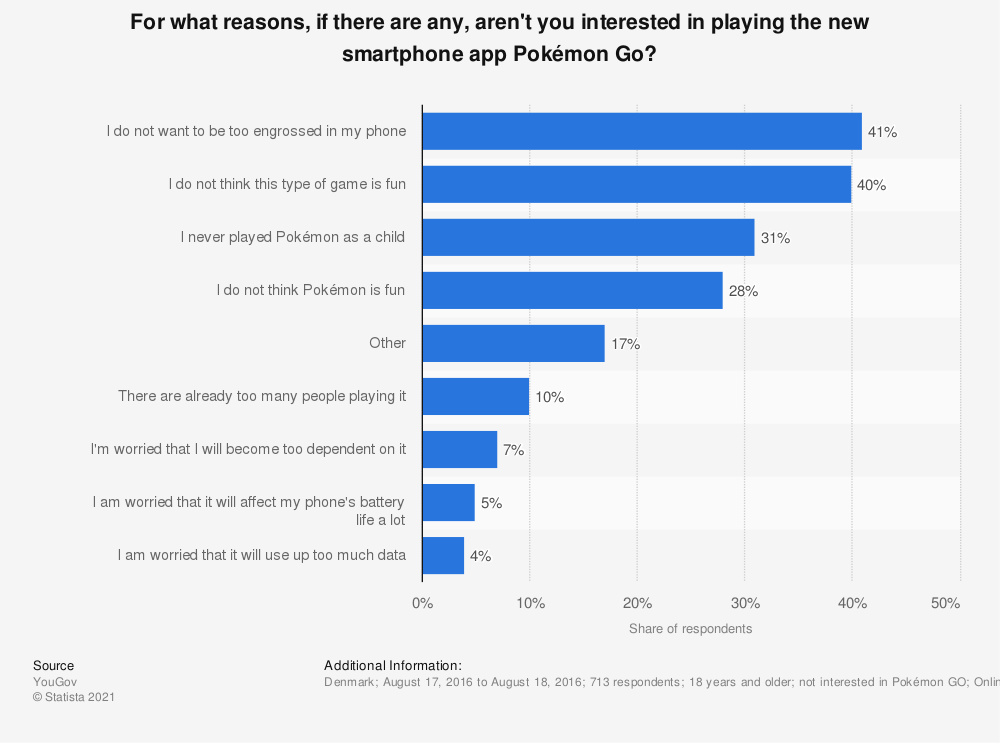Statistic: For what reasons, if there are any, aren't you interested in playing the new smartphone app Pokémon Go? | Statista