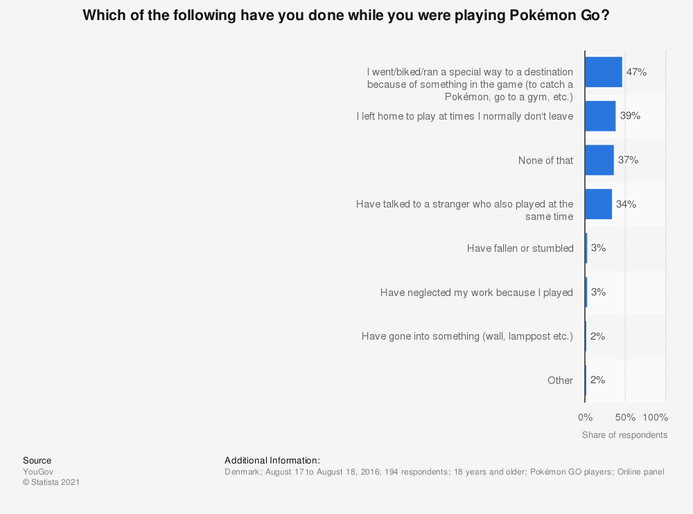 Statistic: Which of the following have you done while you were playing Pokémon Go? | Statista