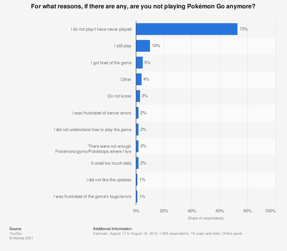 Statistic: For what reasons, if there are any, are you not playing Pokémon Go anymore? | Statista