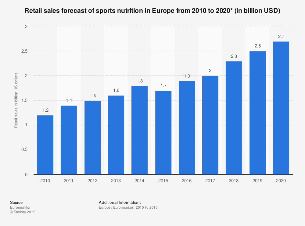 Statistic: Retail sales forecast of sports nutrition in Europe from 2010 to 2020* (in billion USD) | Statista