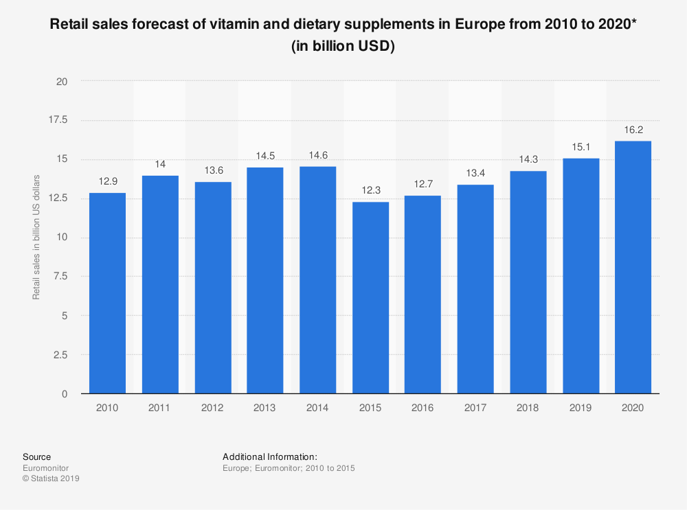 Statistic: Retail sales forecast of vitamin and dietary supplements in Europe from 2010 to 2020* (in billion USD) | Statista