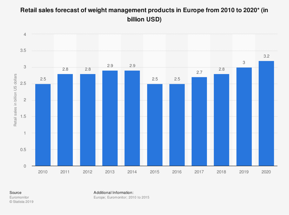 Statistic: Retail sales forecast of weight management products in Europe from 2010 to 2020* (in billion USD) | Statista