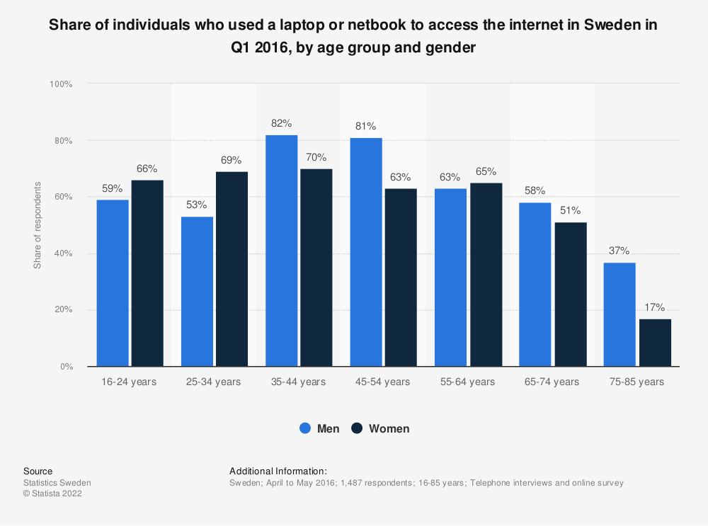 Statistic: Share of individuals who used a laptop or netbook to access the internet in Sweden in Q1 2016, by age group and gender | Statista