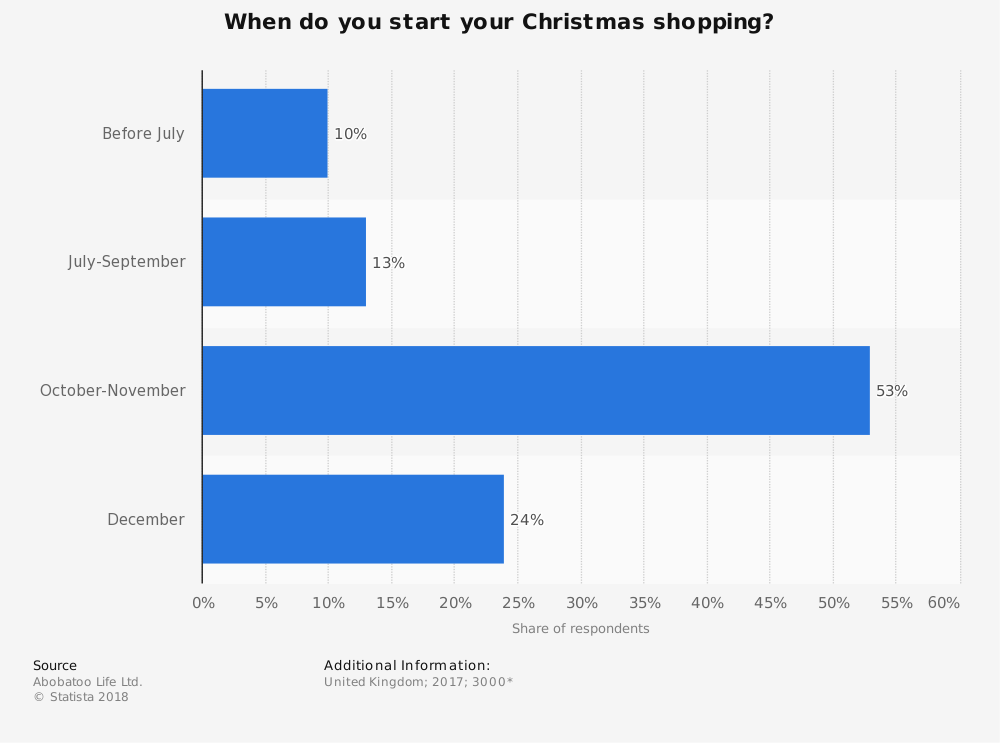 Statistic: When do you start your Christmas shopping? | Statista