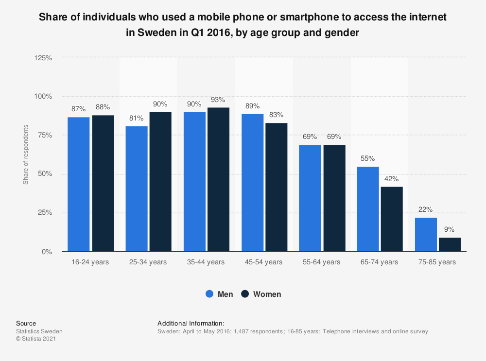 Statistic: Share of individuals who used a mobile phone or smartphone to access the internet in Sweden in Q1 2016, by age group and gender | Statista