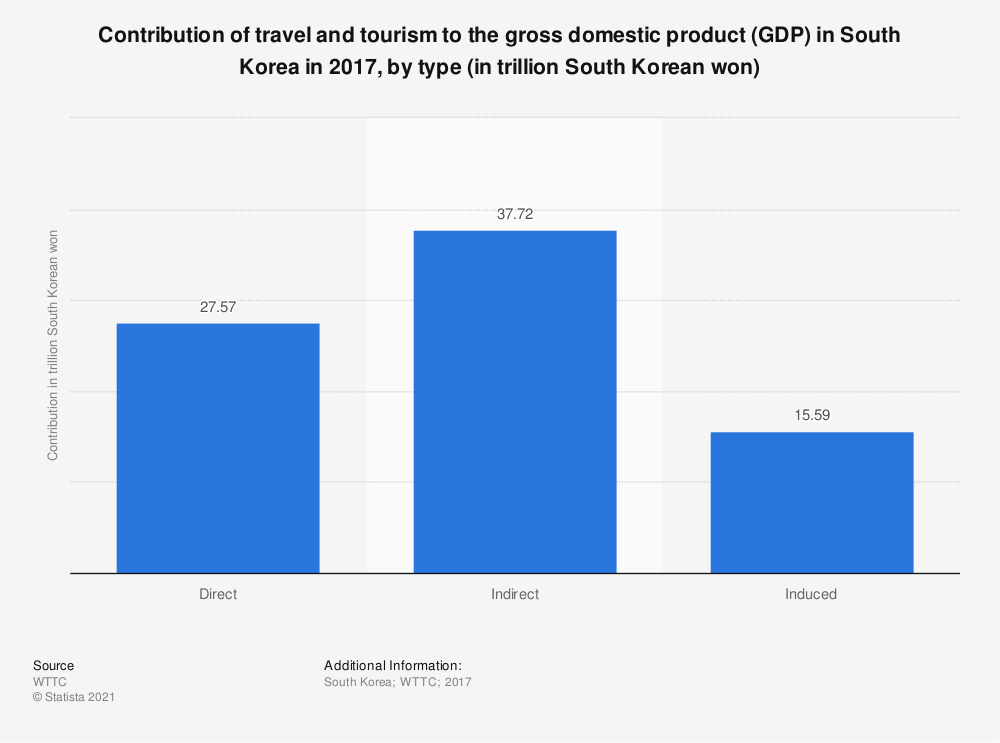 Statistic: Contribution of travel and tourism to the gross domestic product (GDP) in South Korea in 2017, by type (in trillion South Korean won) | Statista