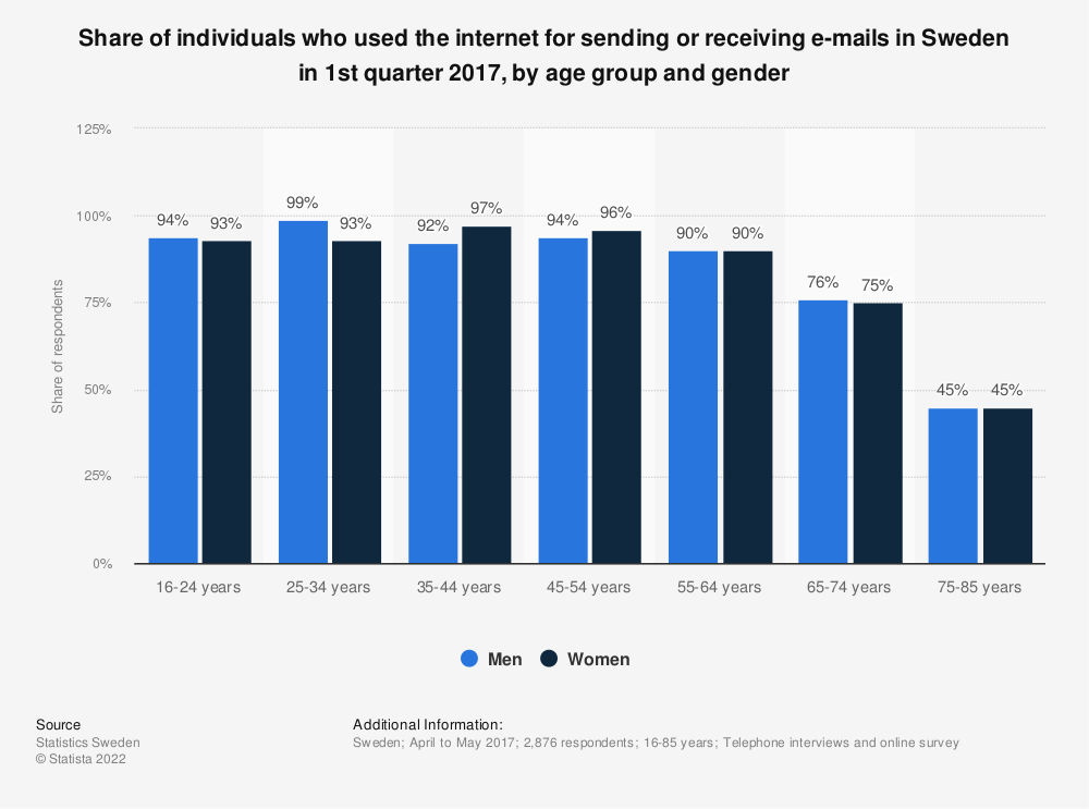 Statistic: Share of individuals who used the internet for sending or receiving e-mails in Sweden in 1st quarter 2017, by age group and gender | Statista