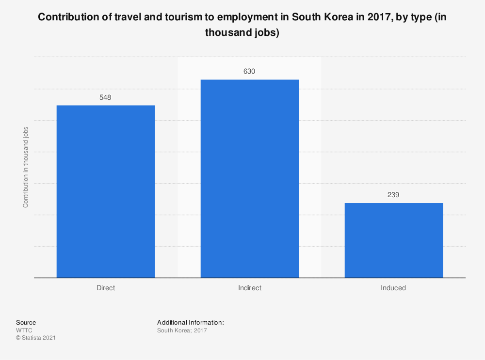 Statistic: Contribution of travel and tourism to employment in South Korea in 2017, by type (in thousand jobs) | Statista