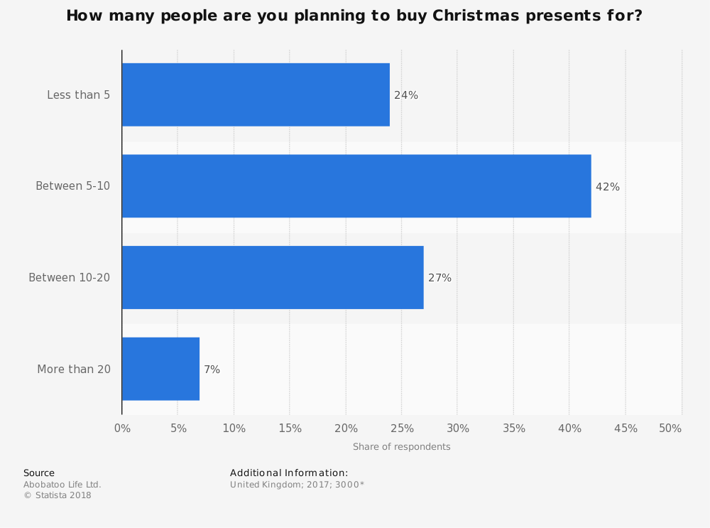 Statistic: How many people are you planning to buy Christmas presents for? | Statista