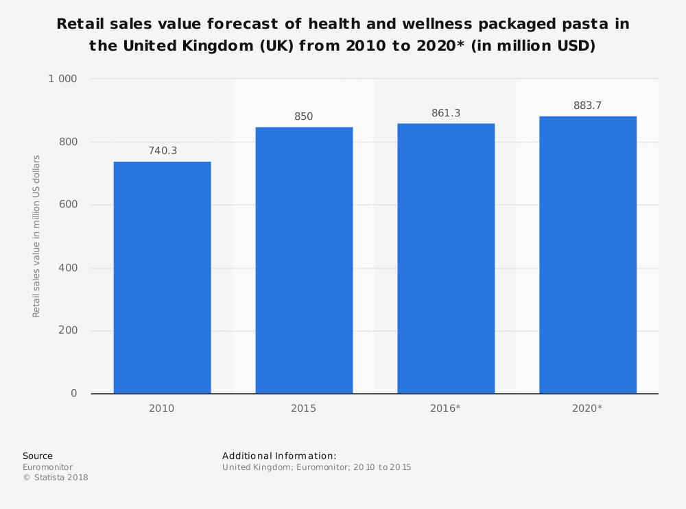 Statistic: Retail sales value forecast of health and wellness packaged pasta in the United Kingdom (UK) from 2010 to 2020* (in million USD) | Statista