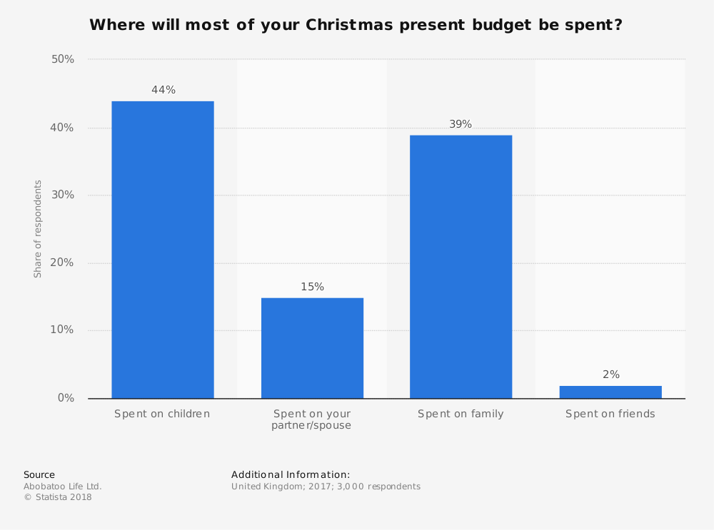 Statistic: Where will most of your Christmas present budget be spent? | Statista