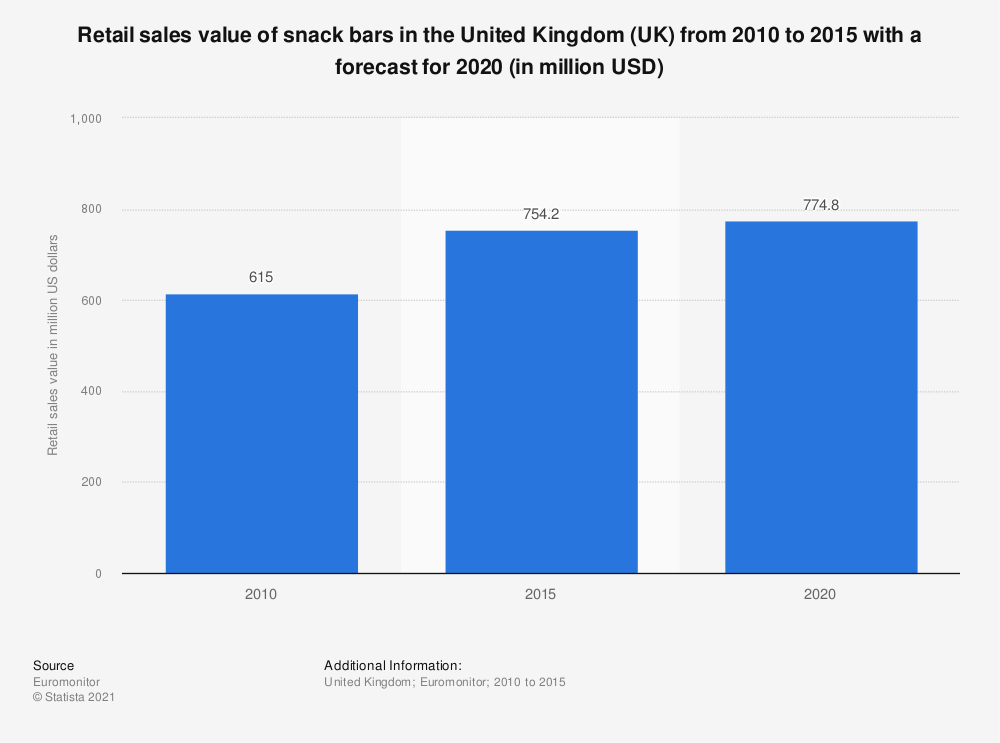 Statistic: Retail sales value of snack bars in the United Kingdom (UK) from 2010 to 2015 with a forecast for 2020 (in million USD) | Statista