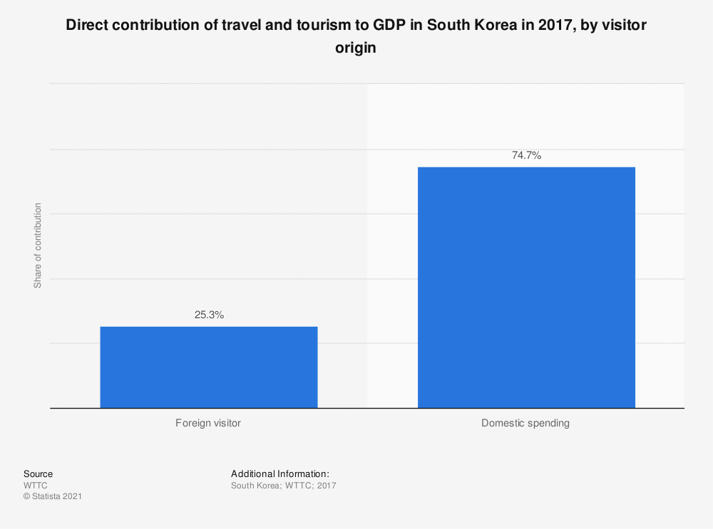 Statistic: Direct contribution of travel and tourism to GDP in South Korea in 2017, by visitor origin | Statista