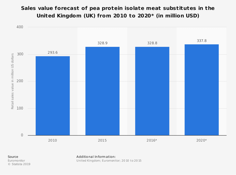 Statistic: Sales value forecast of pea protein isolate meat substitutes in the United Kingdom (UK) from 2010 to 2020* (in million USD) | Statista