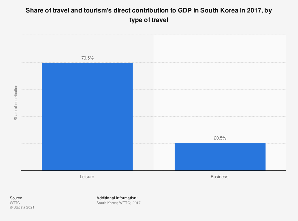 Statistic: Share of travel and tourism's direct contribution to GDP in South Korea in 2017, by type of travel | Statista