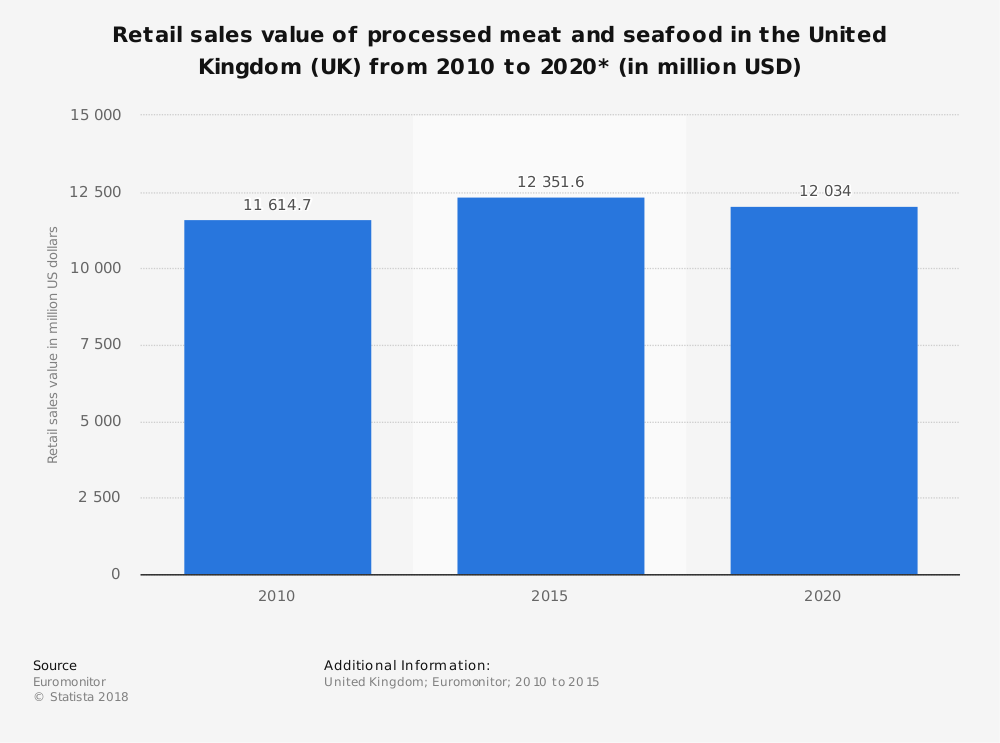 Statistic: Retail sales value of processed meat and seafood in the United Kingdom (UK) from 2010 to 2020* (in million USD) | Statista