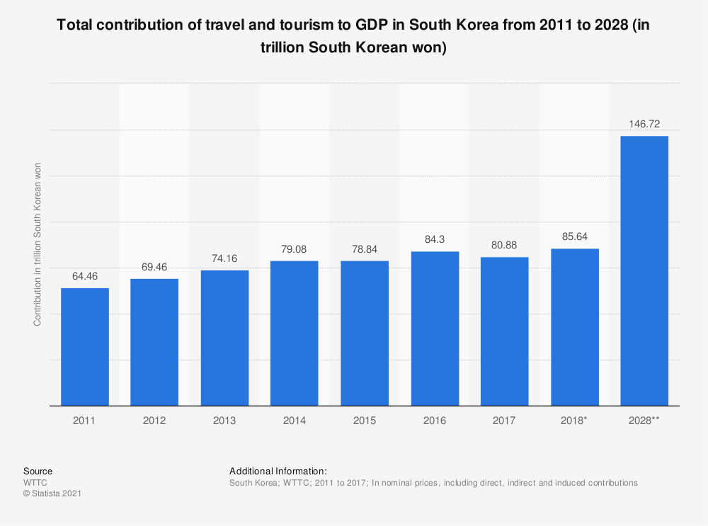 Statistic: Total contribution of travel and tourism to GDP in South Korea from 2011 to 2028 (in trillion South Korean won) | Statista