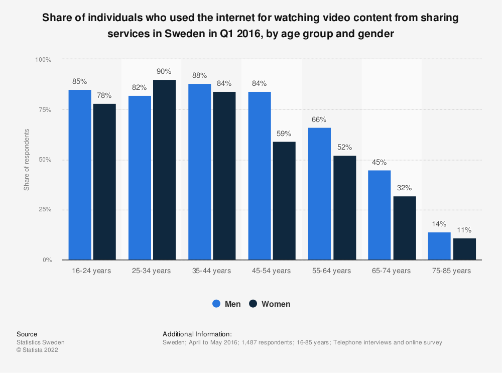 Statistic: Share of individuals who used the internet for watching video content from sharing services in Sweden in Q1 2016, by age group and gender | Statista