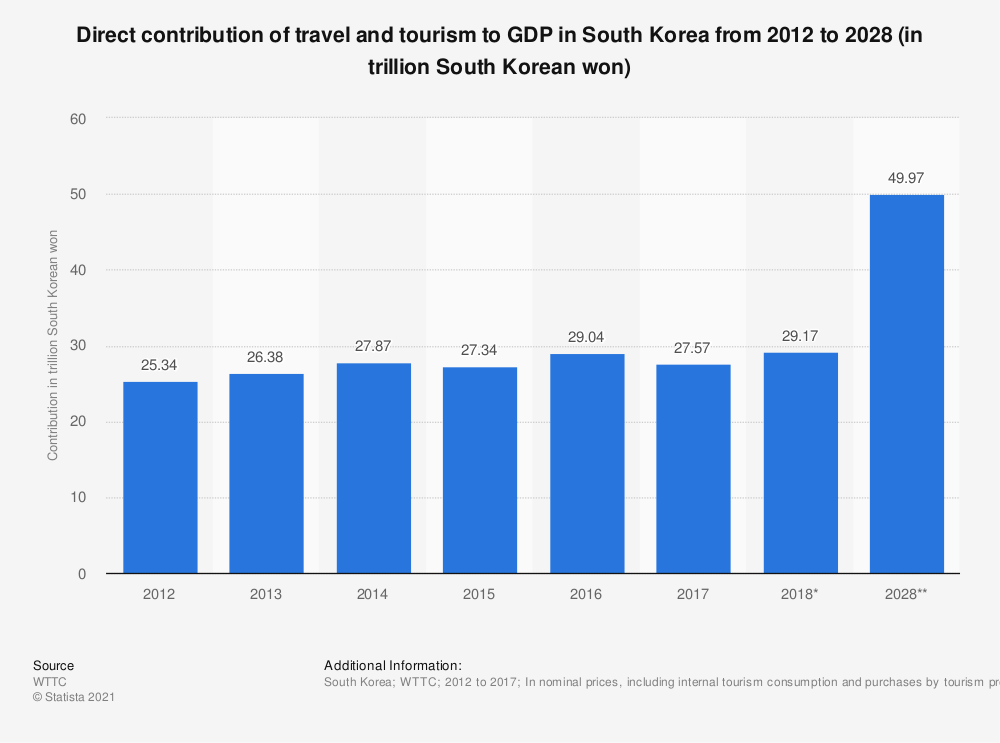 Statistic: Direct contribution of travel and tourism to GDP in South Korea from 2012 to 2028 (in trillion South Korean won) | Statista