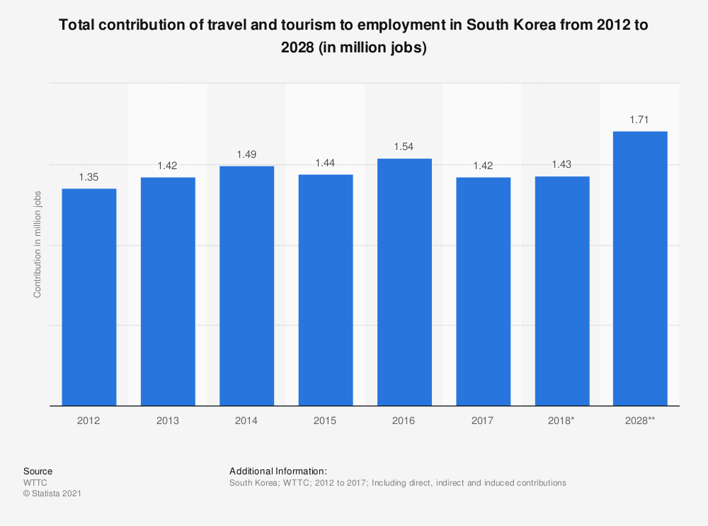 Statistic: Total contribution of travel and tourism to employment in South Korea from 2012 to 2028 (in million jobs) | Statista