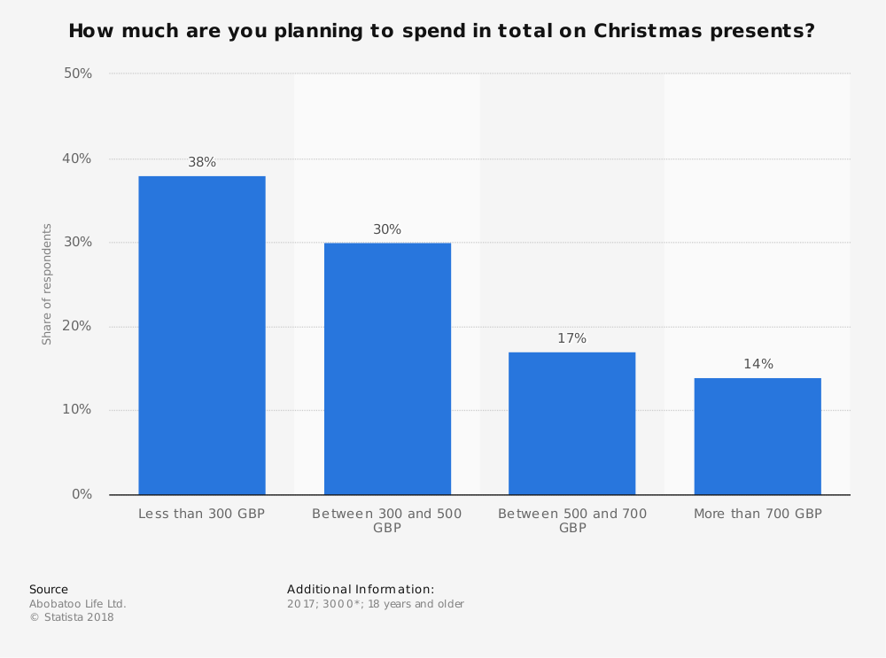 Statistic: How much are you planning to spend in total on Christmas presents?  | Statista