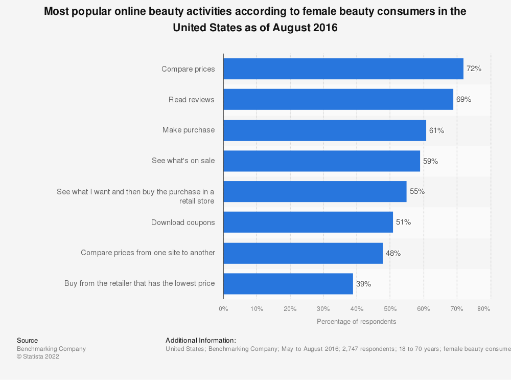 Statistic: Most popular online beauty activities according to female beauty consumers in the United States as of August 2016 | Statista