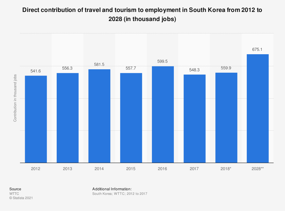Statistic: Direct contribution of travel and tourism to employment in South Korea from 2012 to 2028 (in thousand jobs) | Statista