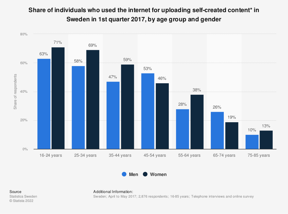 Statistic: Share of individuals who used the internet for uploading self-created content* in Sweden in 1st quarter 2017, by age group and gender | Statista