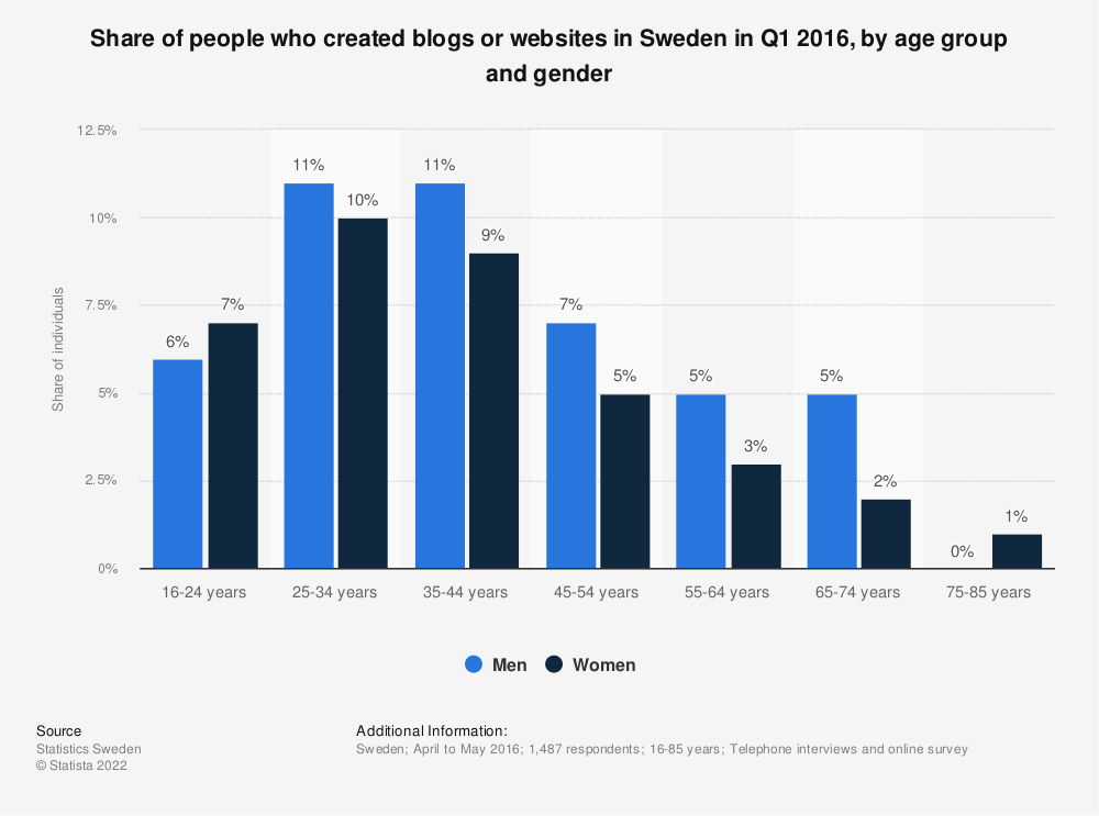 Statistic: Share of people who created blogs or websites in Sweden in Q1 2016, by age group and gender | Statista