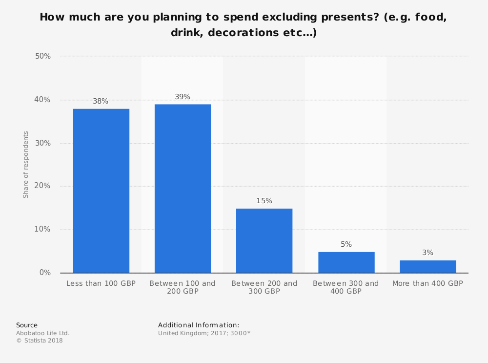 Statistic: How much are you planning to spend excluding presents? (e.g. food, drink, decorations etc…)  | Statista