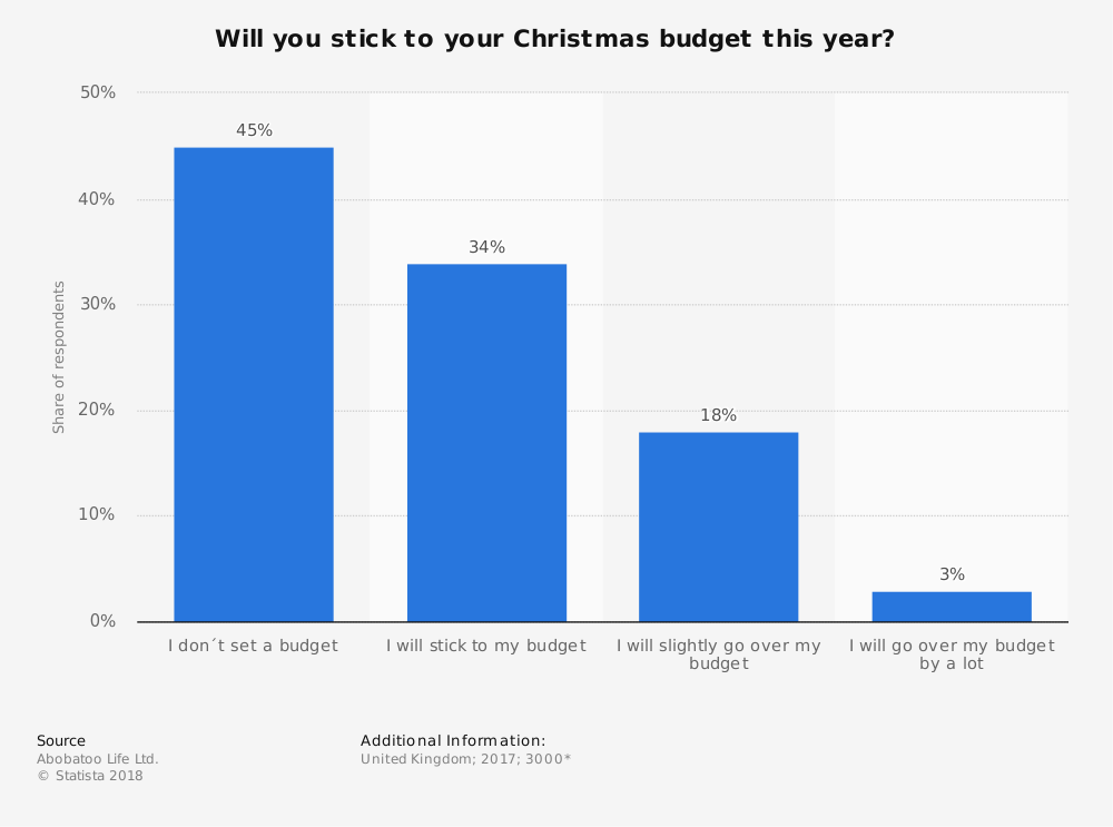 Statistic: Will you stick to your Christmas budget this year?  | Statista