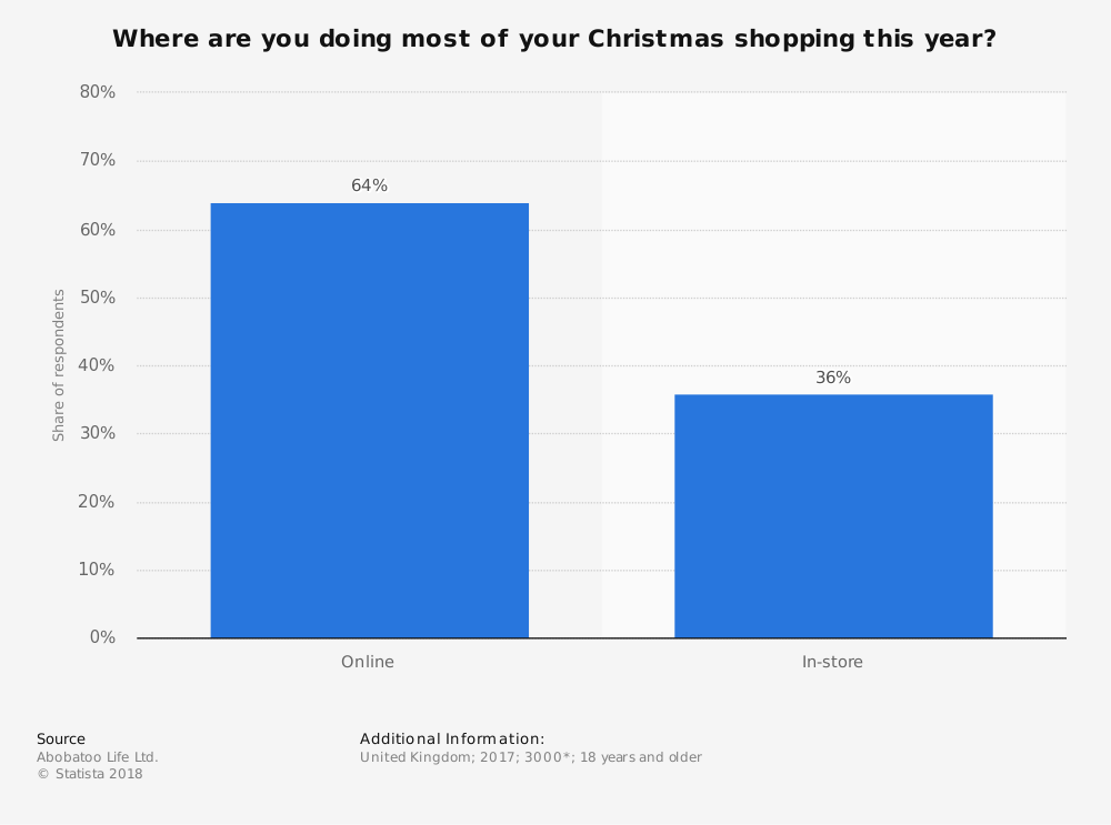 Statistic: Where are you doing most of your Christmas shopping this year? | Statista