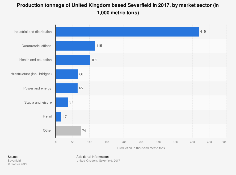 Statistic: Production tonnage of United Kingdom based Severfield in 2017, by market sector (in 1,000 metric tons) | Statista