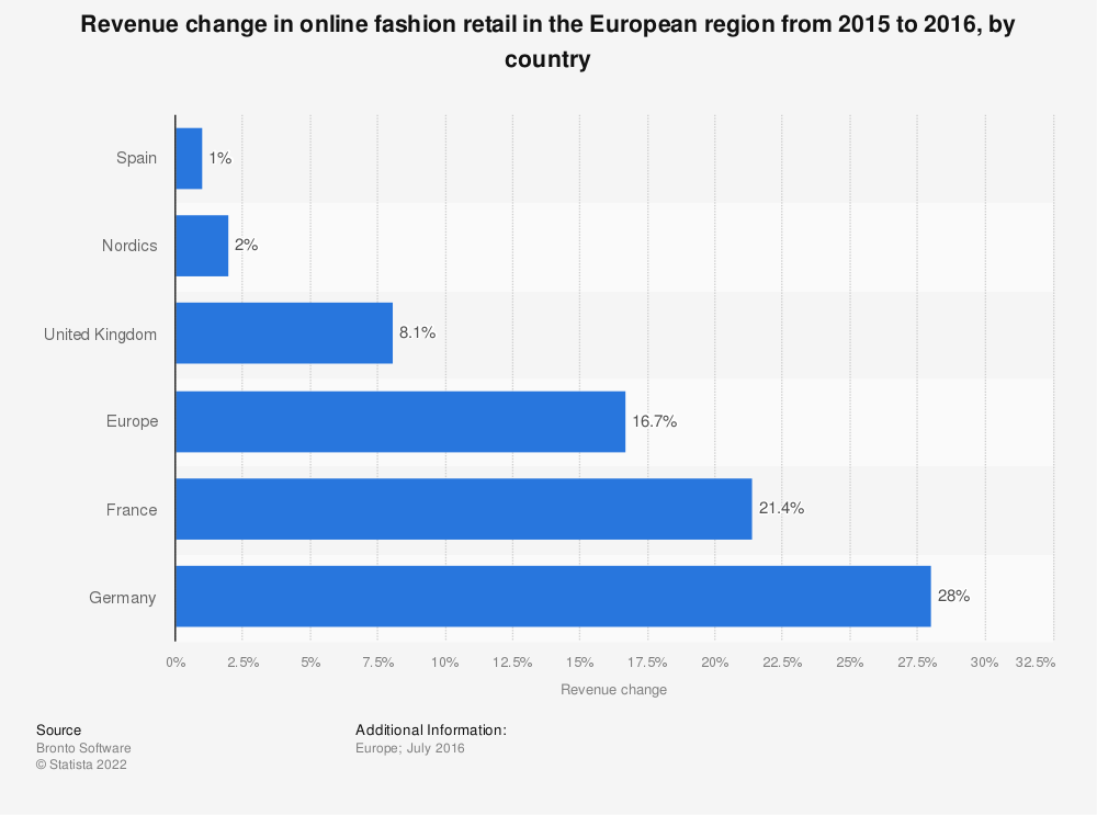 Statistic: Revenue change in online fashion retail in the European region from 2015 to 2016, by country | Statista