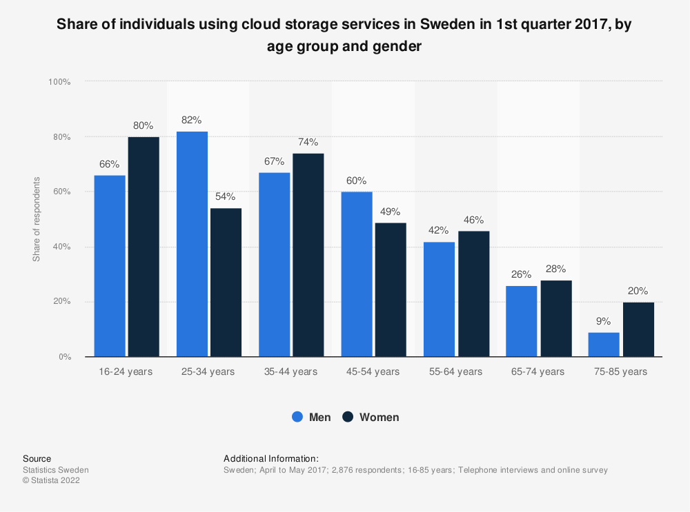 Statistic: Share of individuals using cloud storage services in Sweden in 1st quarter 2017, by age group and gender | Statista