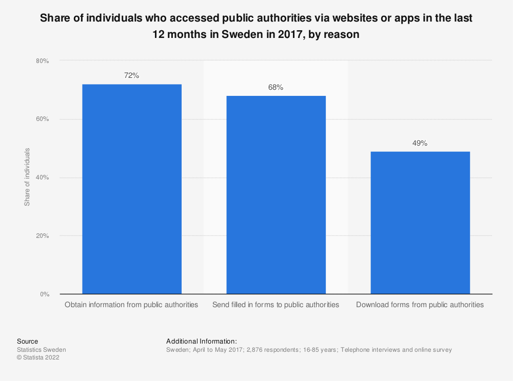 Statistic: Share of individuals who accessed public authorities via websites or apps in the last 12 months in Sweden in 2017, by reason | Statista
