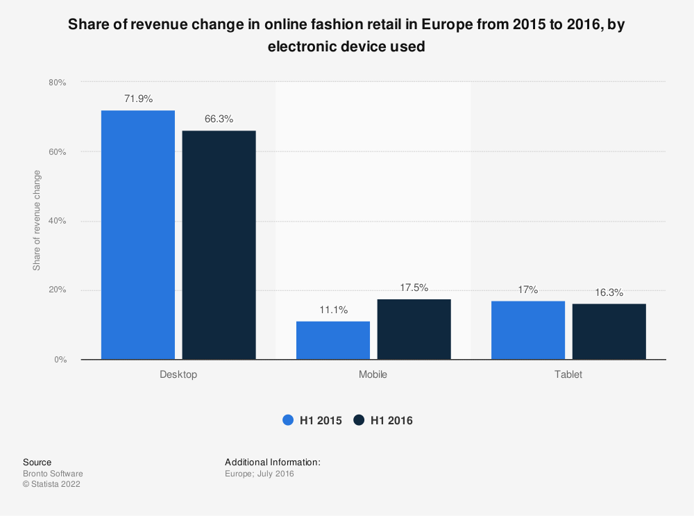 Statistic: Share of revenue change in online fashion retail in Europe from 2015 to 2016, by electronic device used | Statista