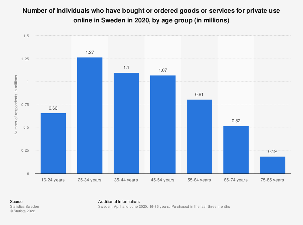 Statistic: Number of individuals who have bought or ordered goods or services for private use online in Sweden in 2018, by age group (in 1,000s) | Statista
