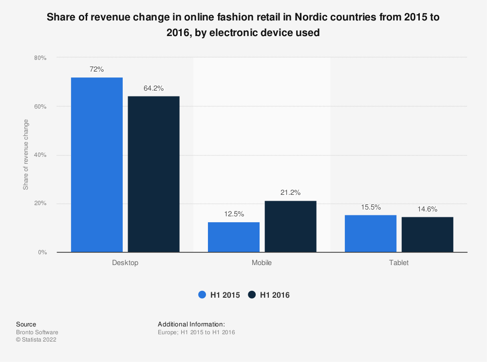 Statistic: Share of revenue change in online fashion retail in Nordic countries from 2015 to 2016, by electronic device used | Statista